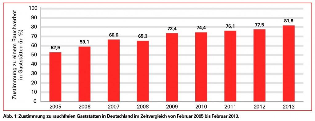 AdWfdP-Rauchfreie-Gaststaetten-zustimmung-2005-2013